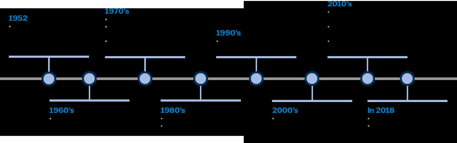 LAUKAMO's Milestones